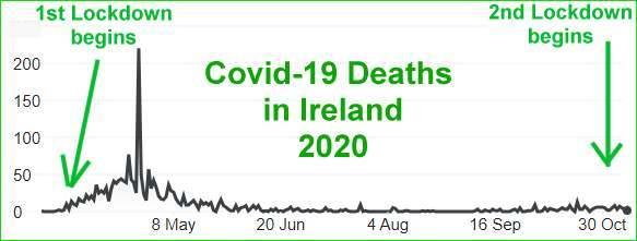 Covid-19 Deaths In Ireland 2020