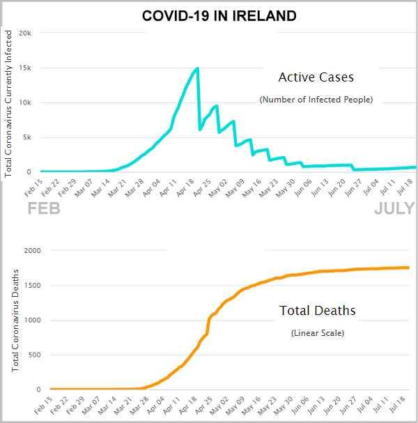Covid-19 in Ireland