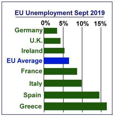 EU Unemployment Rate 2019