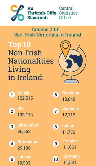 Non-Nationals Living in Ireland 2016