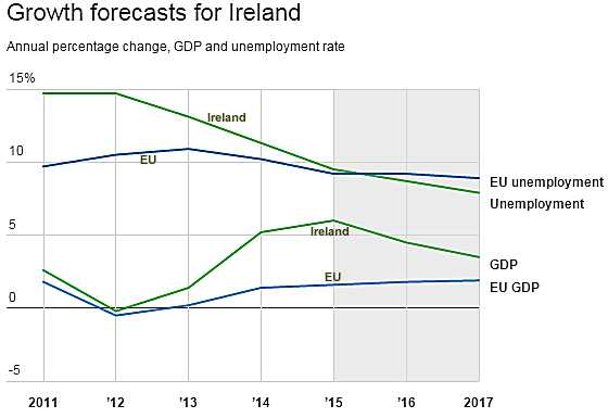 Irish GDP 2016