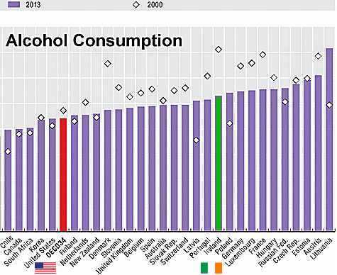 Alcohol Consumption in Ireland