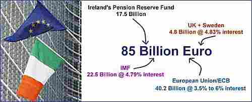 Loans to Ireland