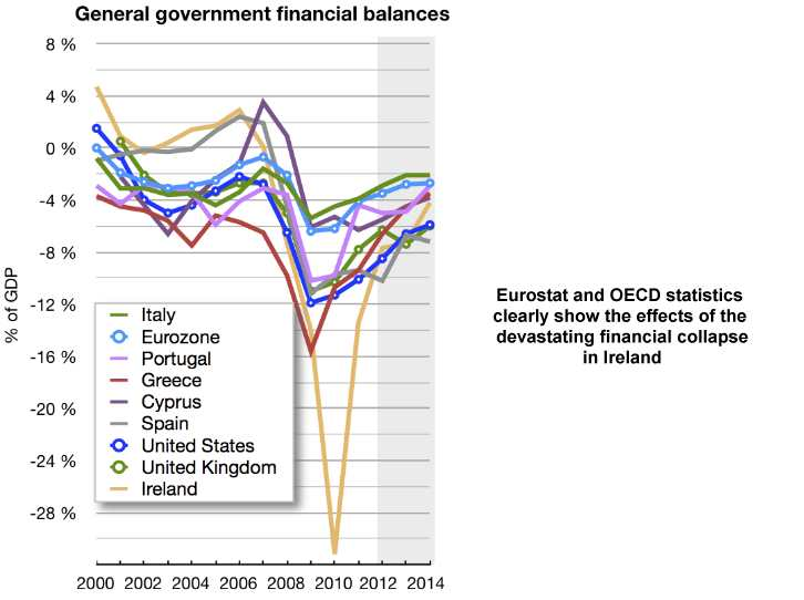 Chart showing the financial effect on Ireland of the economic crash