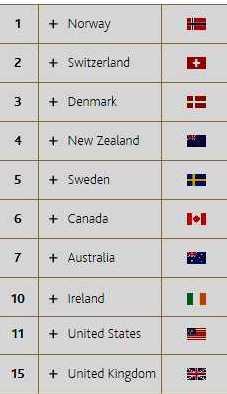 Global Prosperity Ranking 2015