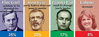 Irish Opinion Poll 2015