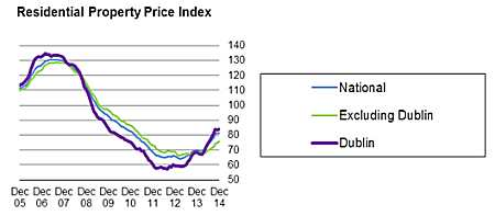 Irish Property Price Index