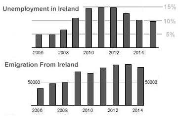Unemployment Rate in Ireland