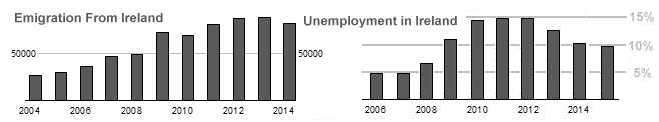 Irish Unemployment and Emigration Chart