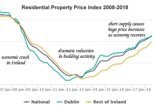 Property Prices Ireland